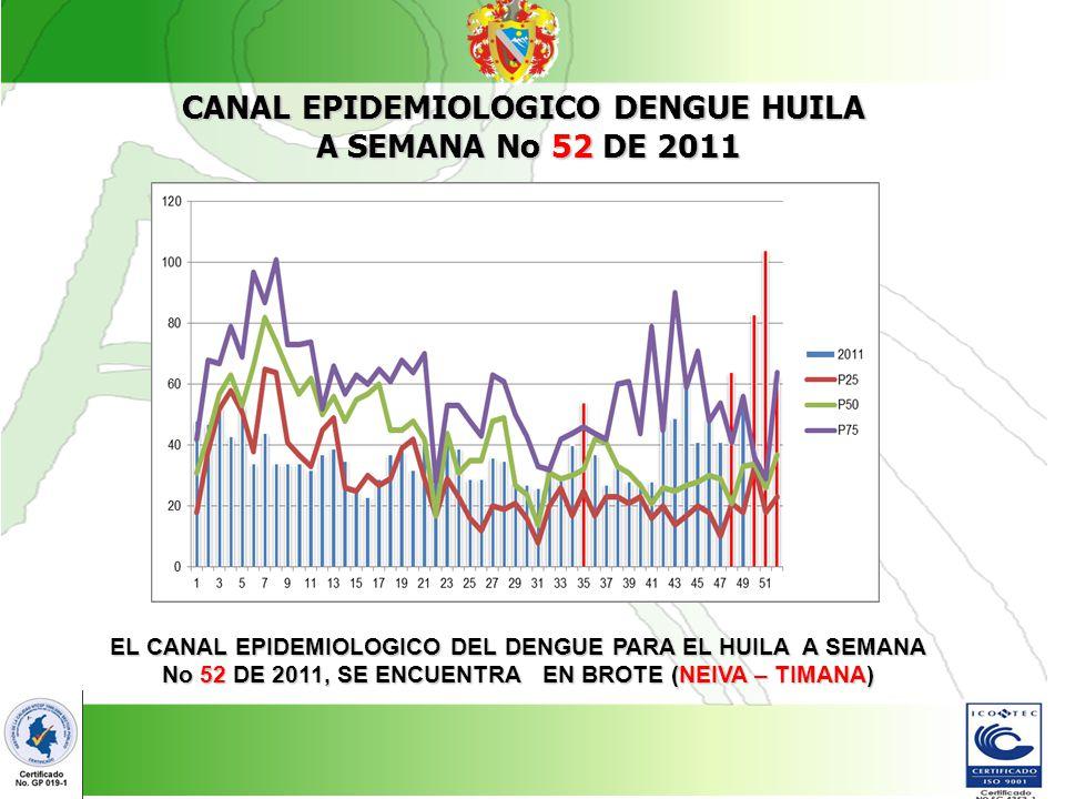 CANAL EPIDEMIOLOGICO DENGUE HUILA