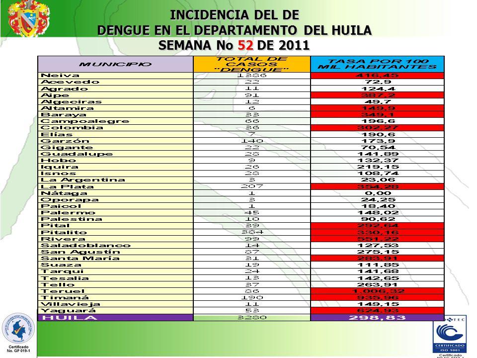 DENGUE EN EL DEPARTAMENTO DEL HUILA