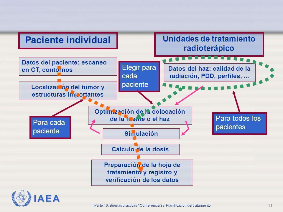 Paciente individual Unidades de tratamiento radioterápico