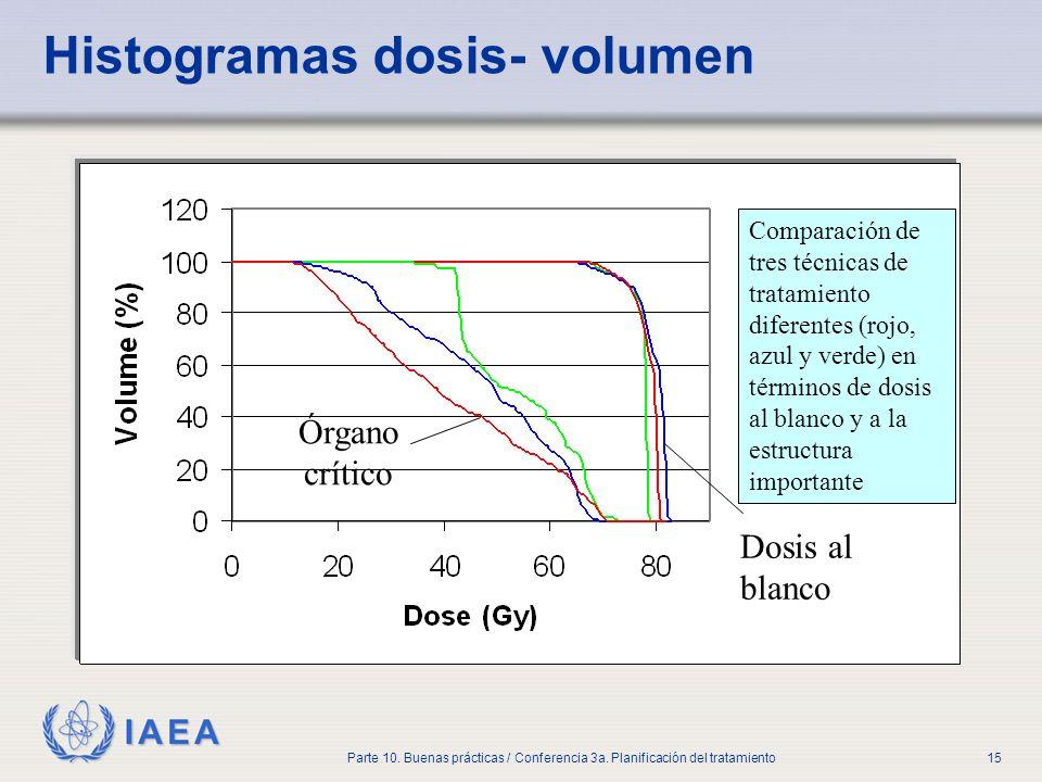 Histogramas dosis- volumen