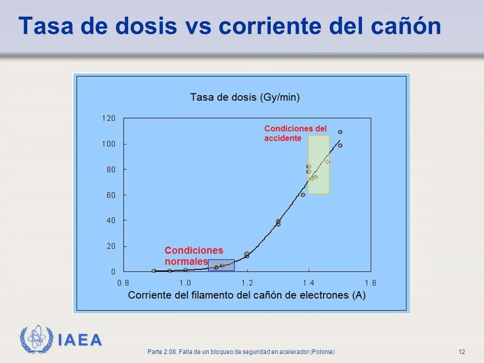 Tasa de dosis vs corriente del cañón