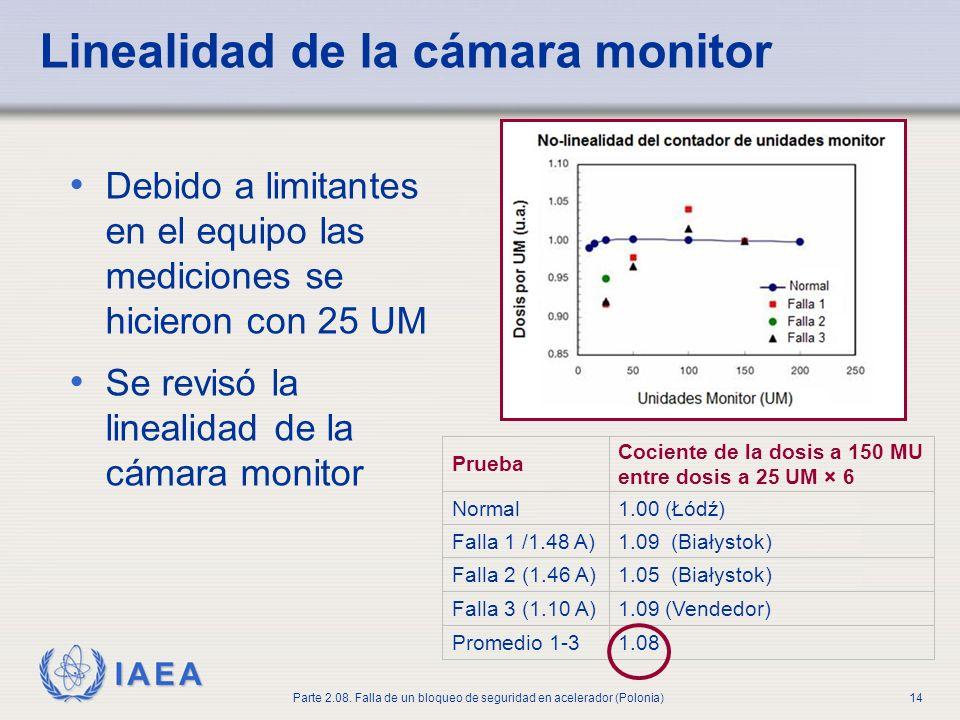 Linealidad de la cámara monitor
