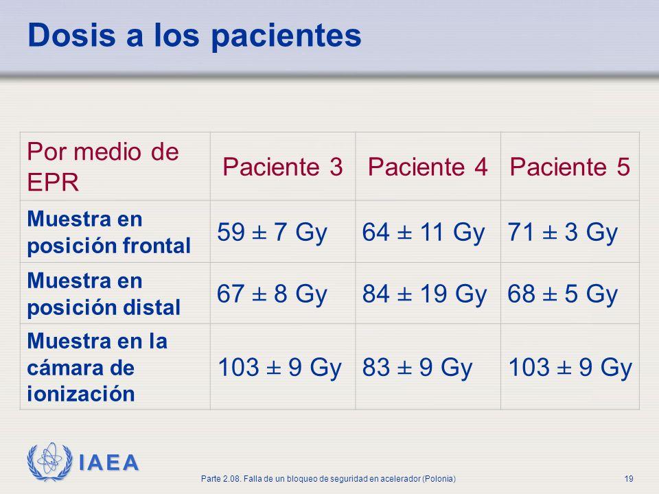 Dosis a los pacientes Por medio de EPR Paciente 3 Paciente 4