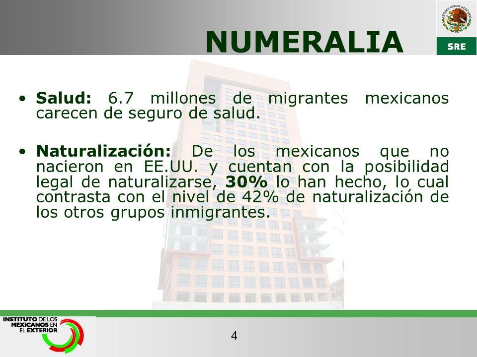 NUMERALIASalud: 6.7 millones de migrantes mexicanos carecen de seguro de salud.