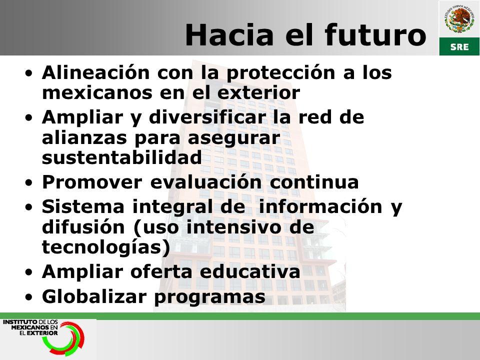 Hacia el futuroAlineación con la protección a los mexicanos en el exterior. Ampliar y diversificar la red de alianzas para asegurar sustentabilidad.