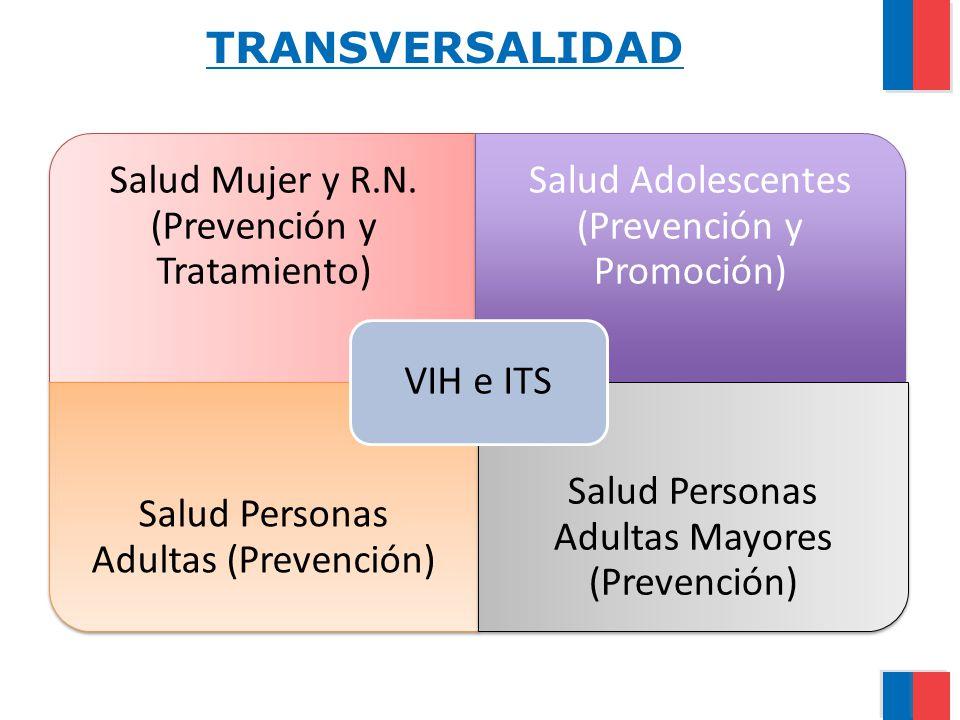 TRANSVERSALIDAD VIH e ITS