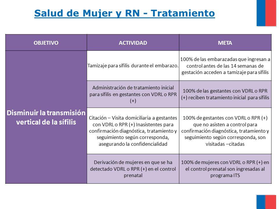 Salud de Mujer y RN - Tratamiento