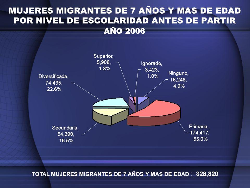 TOTAL MUJERES MIGRANTES DE 7 AÑOS Y MAS DE EDAD : 328,820