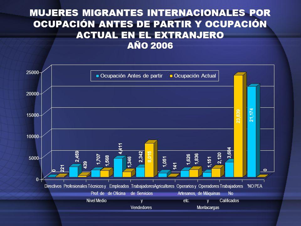 MUJERES MIGRANTES INTERNACIONALES POR OCUPACIÓN ANTES DE PARTIR Y OCUPACIÓN ACTUAL EN EL EXTRANJERO AÑO 2006