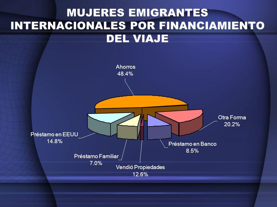 MUJERES EMIGRANTES INTERNACIONALES POR FINANCIAMIENTO DEL VIAJE