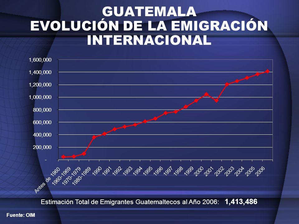 GUATEMALA EVOLUCIÓN DE LA EMIGRACIÓN INTERNACIONAL