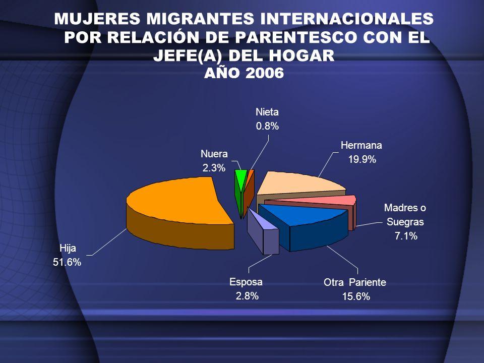 MUJERES MIGRANTES INTERNACIONALES POR RELACIÓN DE PARENTESCO CON EL JEFE(A) DEL HOGAR AÑO 2006