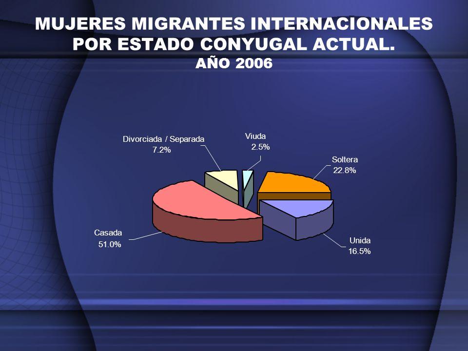 MUJERES MIGRANTES INTERNACIONALES POR ESTADO CONYUGAL ACTUAL. AÑO 2006
