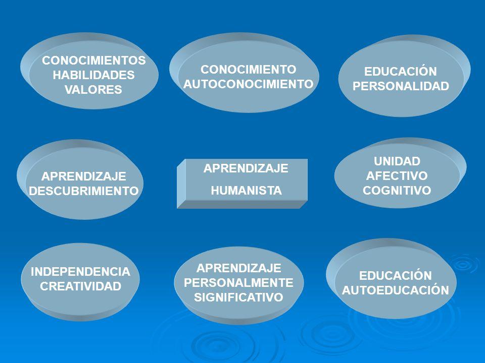 CONOCIMIENTOSHABILIDADES. VALORES. CONOCIMIENTO. AUTOCONOCIMIENTO. EDUCACIÓN. PERSONALIDAD. UNIDAD.