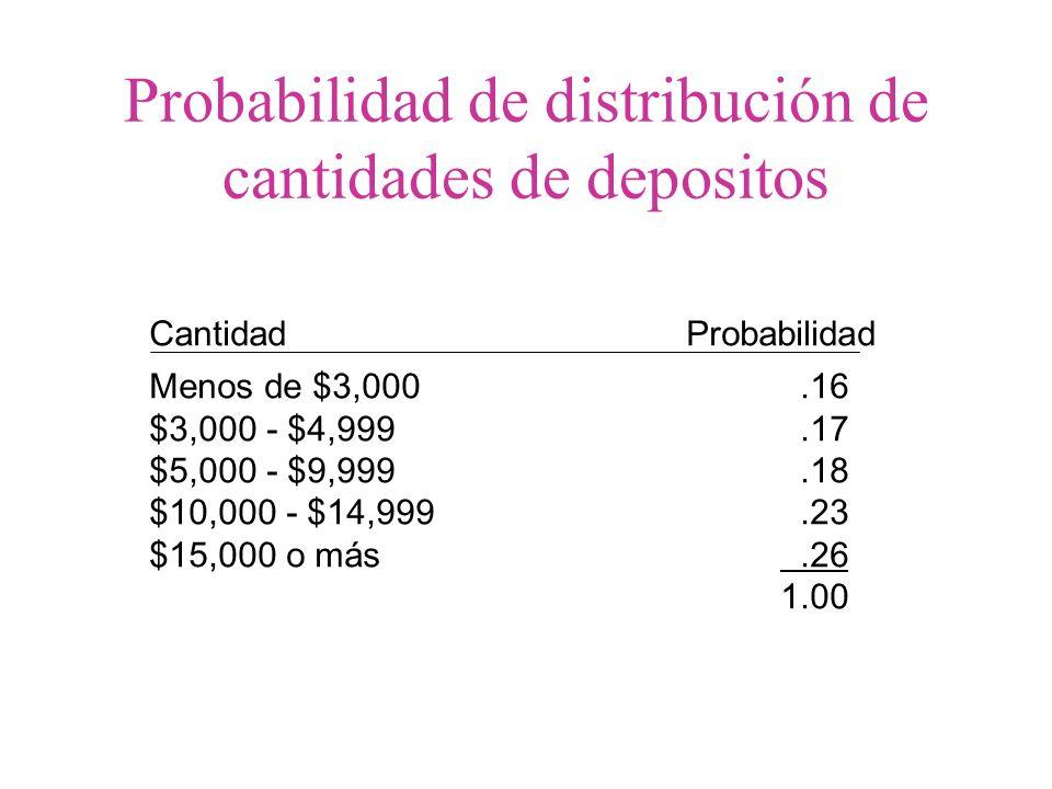 Probabilidad de distribución de cantidades de depositos