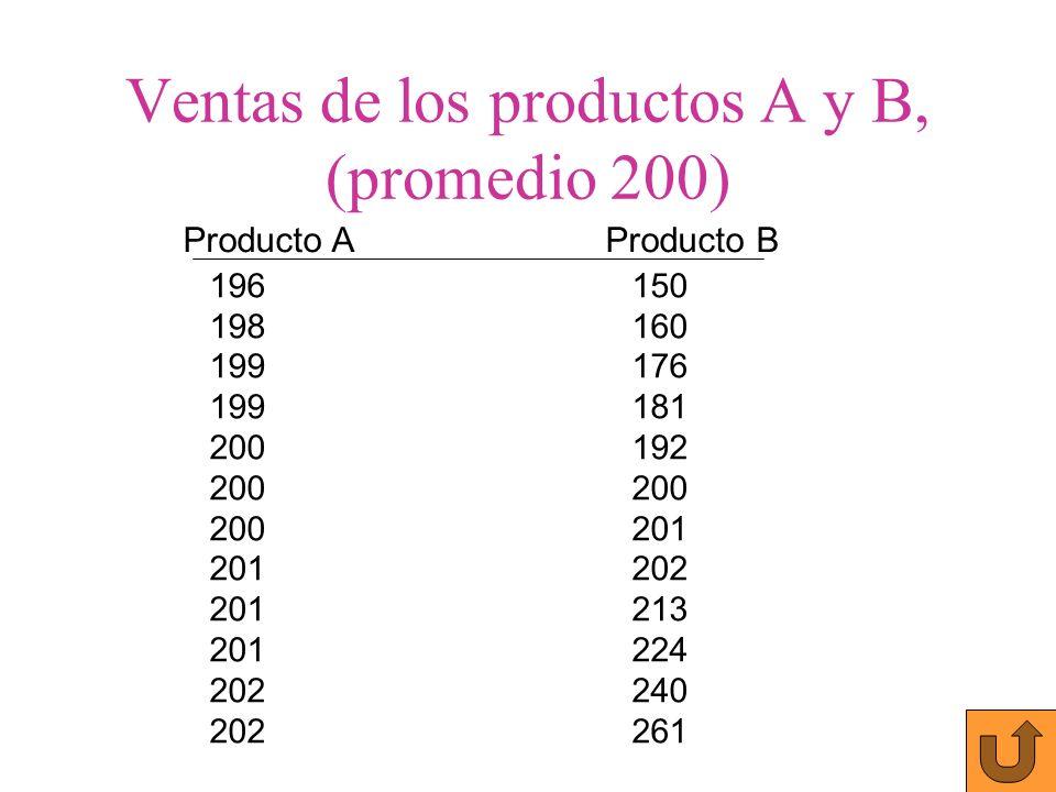Ventas de los productos A y B, (promedio 200)