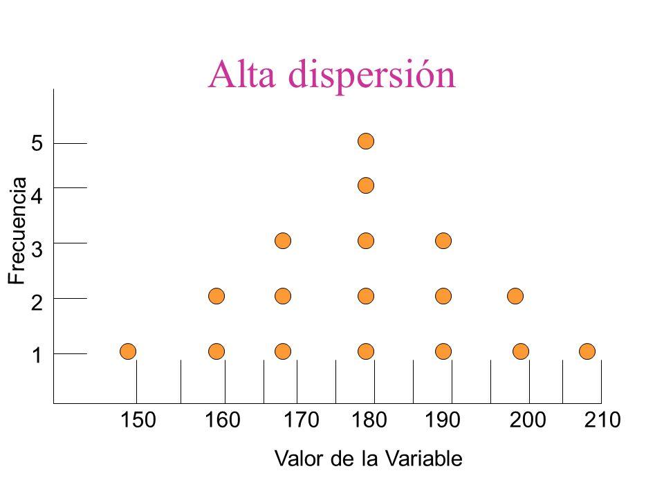 Alta dispersión 5 4 3 Frecuencia 2 1 150 160 170 180 190 200 210