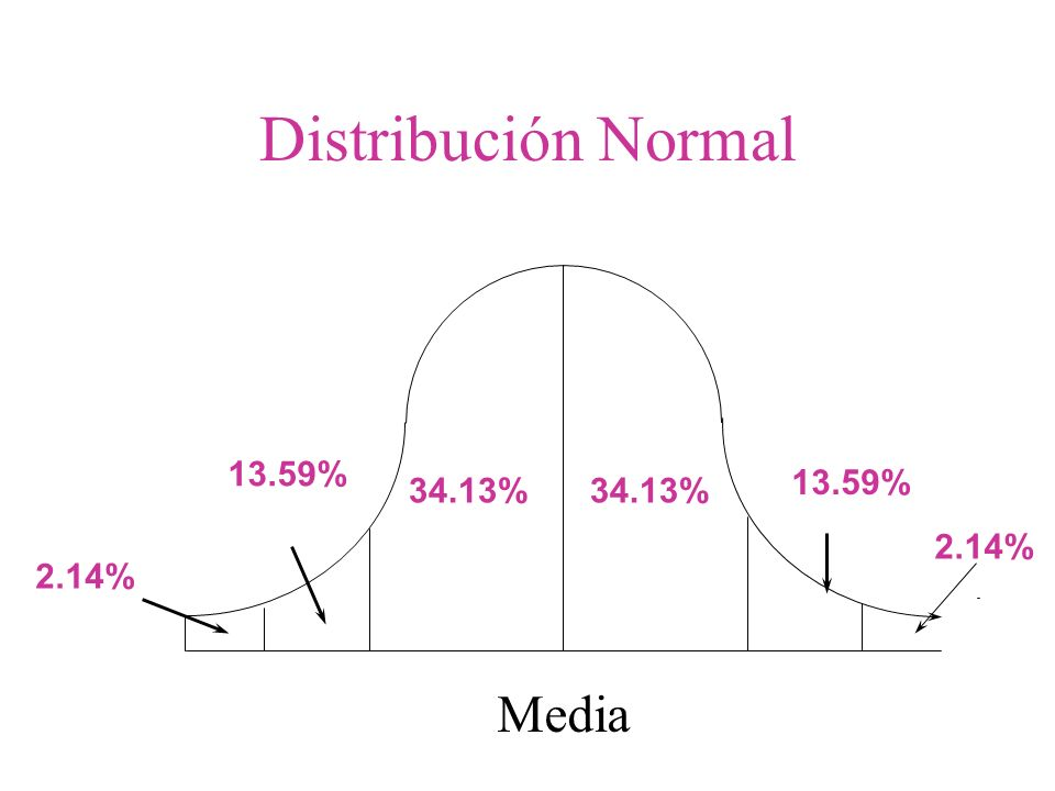 Distribución Normal Media 13.59% 13.59% 34.13% 34.13% 2.14% 2.14%