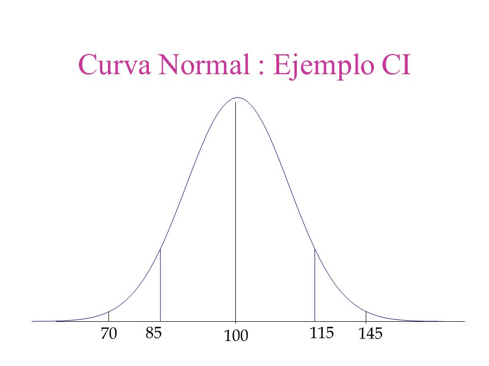 Curva Normal : Ejemplo CI