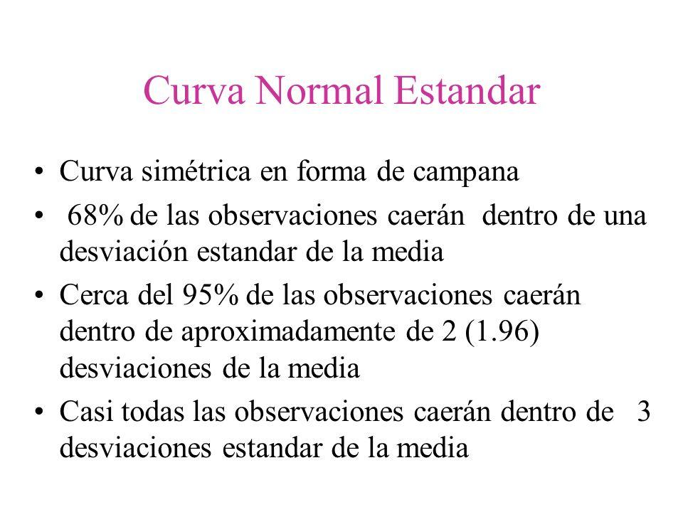 Curva Normal Estandar Curva simétrica en forma de campana