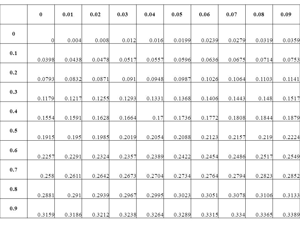 0.01 0.02. 0.03. 0.04. 0.05. 0.06. 0.07. 0.08. 0.09. 0.004. 0.008. 0.012. 0.016. 0.0199.