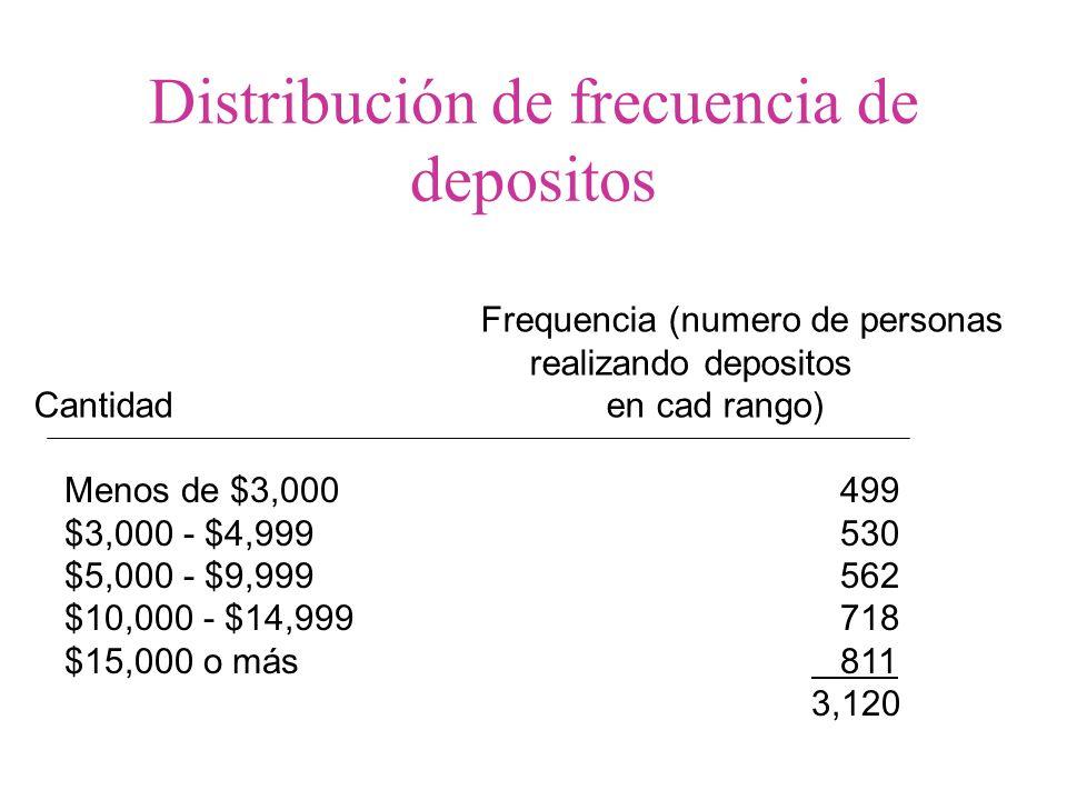Distribución de frecuencia de depositos