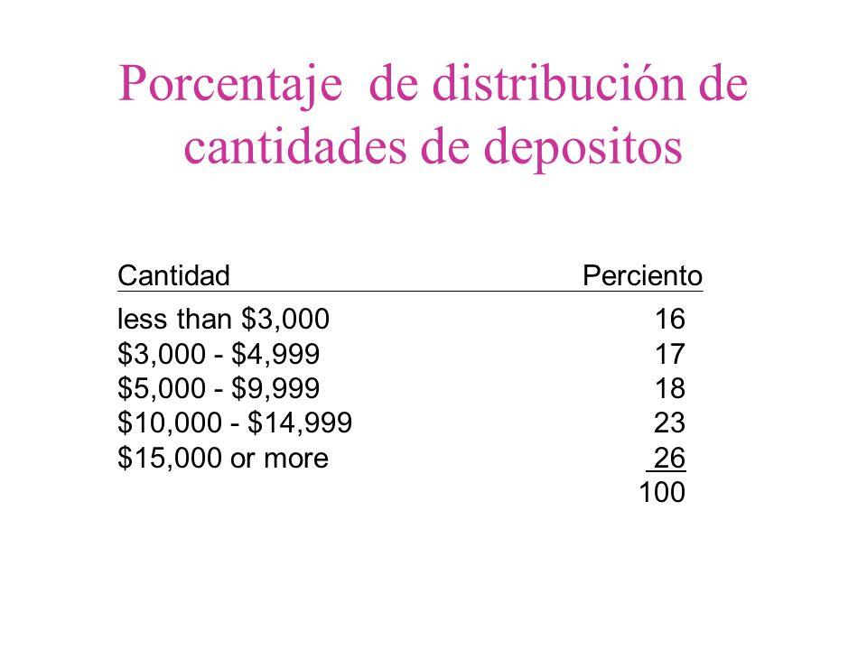 Porcentaje de distribución de cantidades de depositos