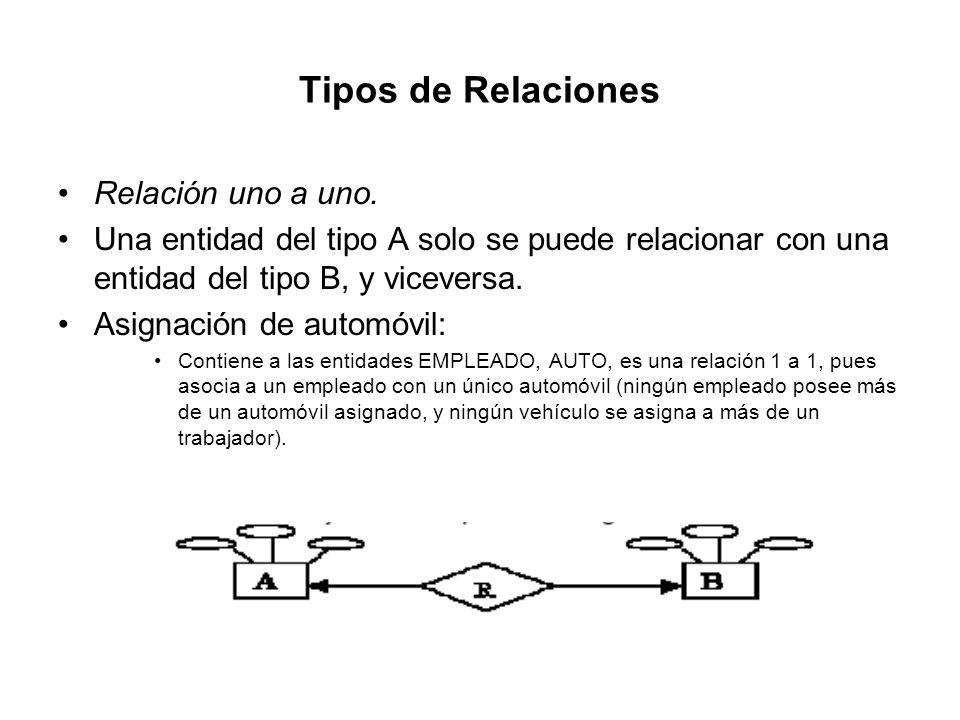 Tipos de Relaciones Relación uno a uno.