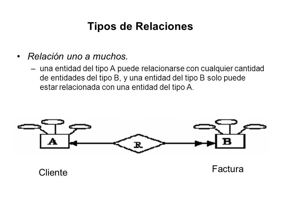 Tipos de Relaciones Relación uno a muchos. Factura Cliente