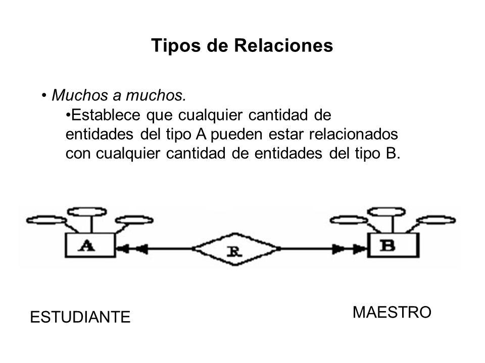 Tipos de Relaciones Muchos a muchos.