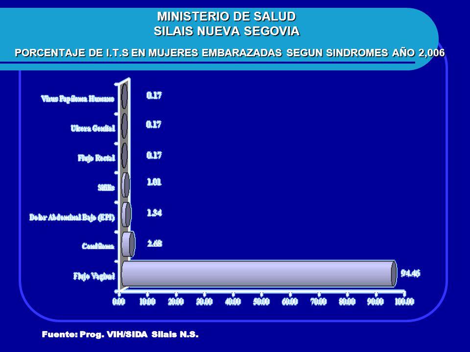 MINISTERIO DE SALUD SILAIS NUEVA SEGOVIA PORCENTAJE DE I. T