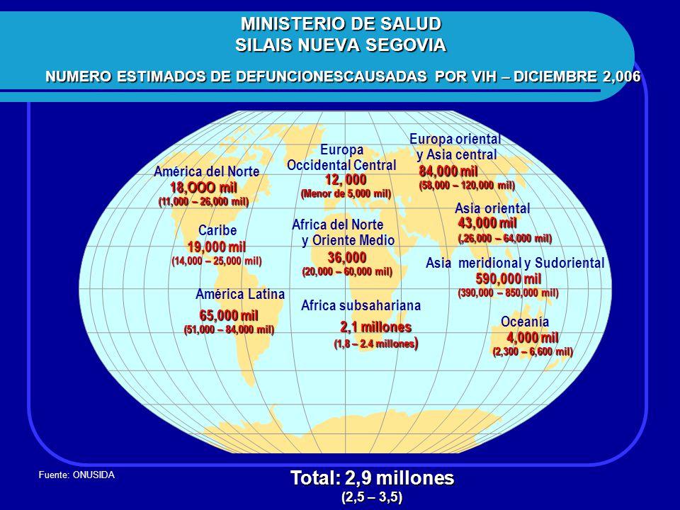 MINISTERIO DE SALUD SILAIS NUEVA SEGOVIA NUMERO ESTIMADOS DE DEFUNCIONESCAUSADAS POR VIH – DICIEMBRE 2,006