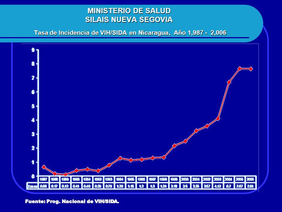 MINISTERIO DE SALUD SILAIS NUEVA SEGOVIA Tasa de Incidencia de VIH/SIDA en Nicaragua, Año 1,987 - 2,006