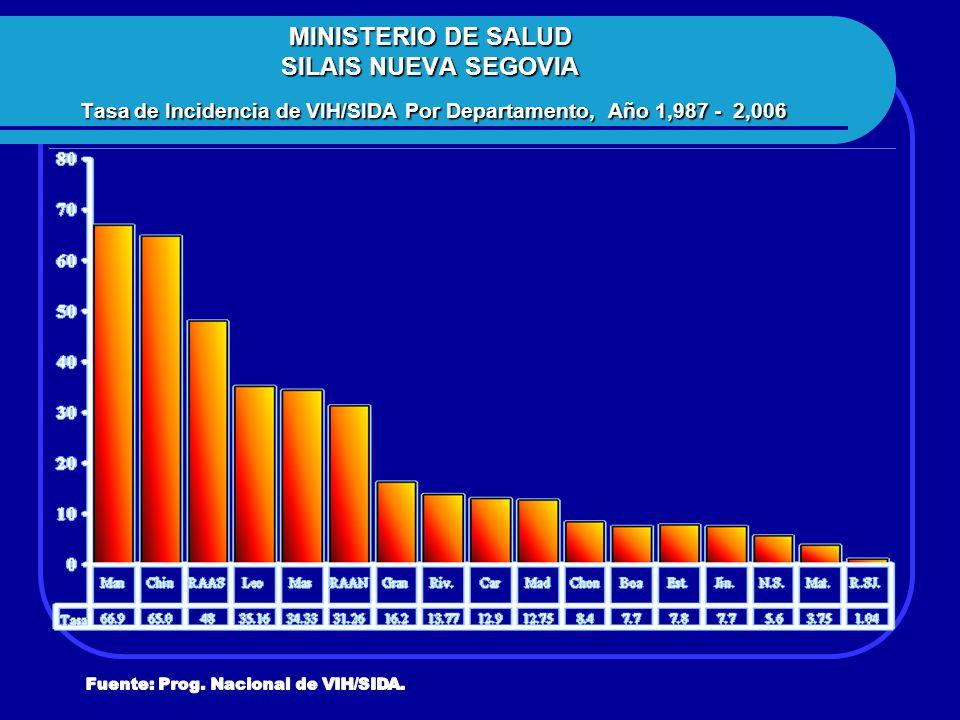 MINISTERIO DE SALUD SILAIS NUEVA SEGOVIA Tasa de Incidencia de VIH/SIDA Por Departamento, Año 1,987 - 2,006