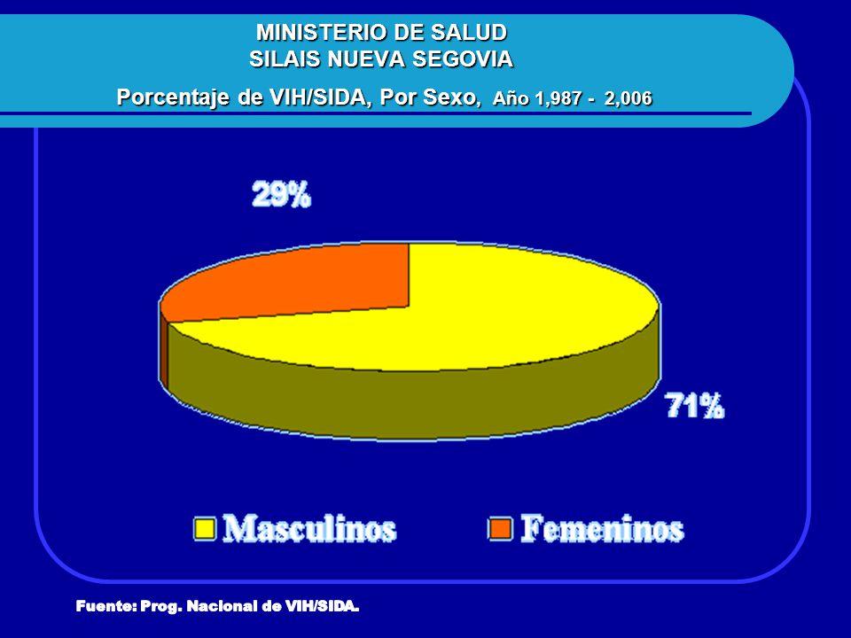 MINISTERIO DE SALUD SILAIS NUEVA SEGOVIA Porcentaje de VIH/SIDA, Por Sexo, Año 1,987 - 2,006