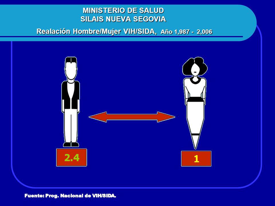 MINISTERIO DE SALUD SILAIS NUEVA SEGOVIA Realación Hombre/Mujer VIH/SIDA, Año 1,987 - 2,006