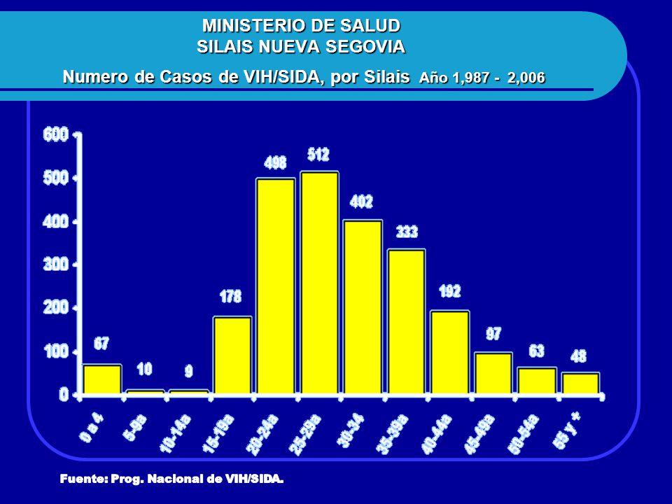 MINISTERIO DE SALUD SILAIS NUEVA SEGOVIA Numero de Casos de VIH/SIDA, por Silais Año 1,987 - 2,006