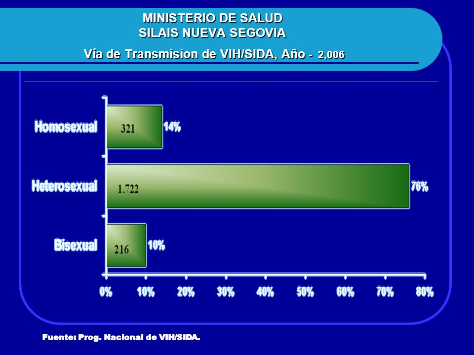MINISTERIO DE SALUD SILAIS NUEVA SEGOVIA Vía de Transmision de VIH/SIDA, Año - 2,006