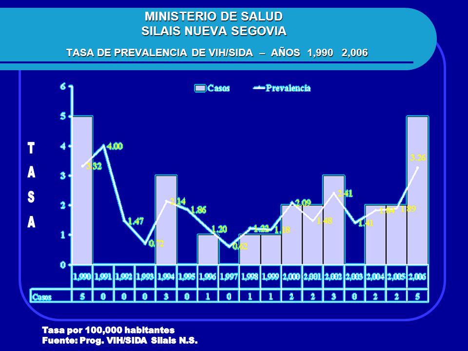 MINISTERIO DE SALUD SILAIS NUEVA SEGOVIA TASA DE PREVALENCIA DE VIH/SIDA – AÑOS 1,990 2,006