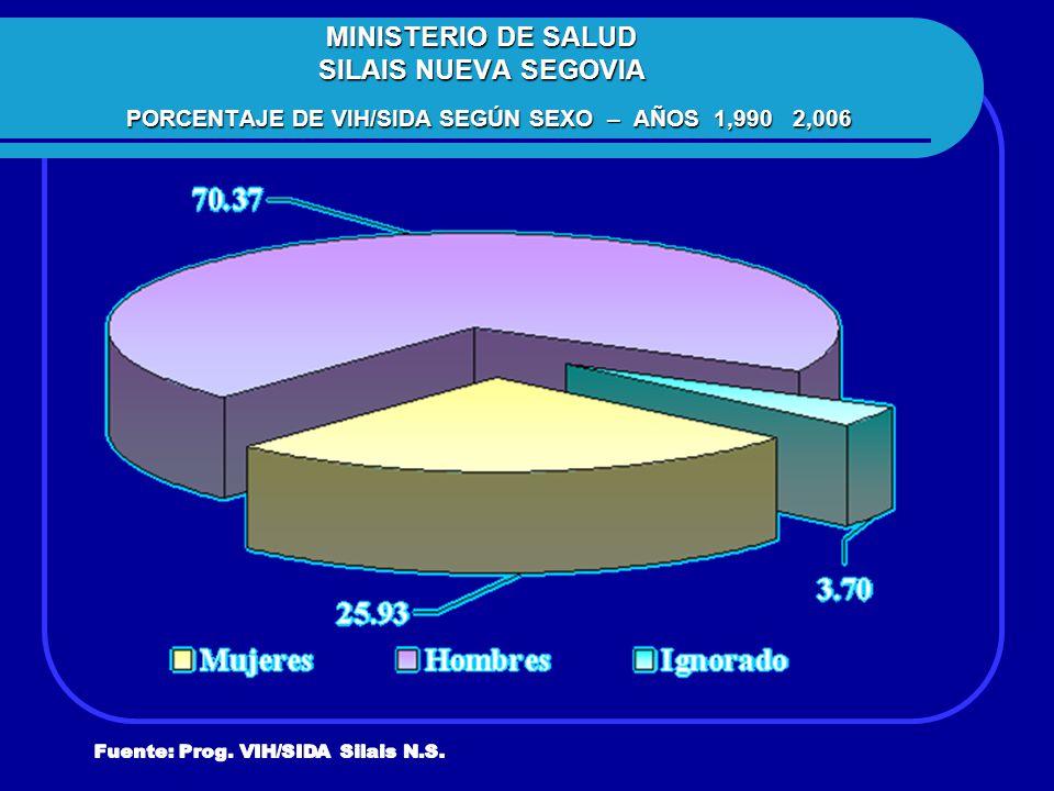MINISTERIO DE SALUD SILAIS NUEVA SEGOVIA PORCENTAJE DE VIH/SIDA SEGÚN SEXO – AÑOS 1,990 2,006