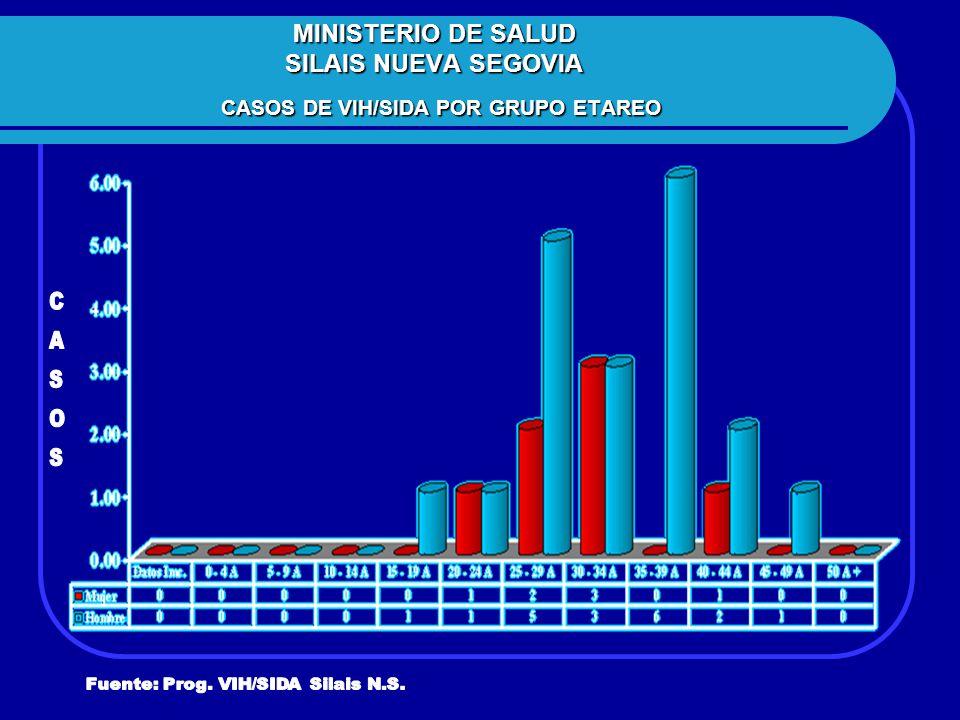 MINISTERIO DE SALUD SILAIS NUEVA SEGOVIA CASOS DE VIH/SIDA POR GRUPO ETAREO