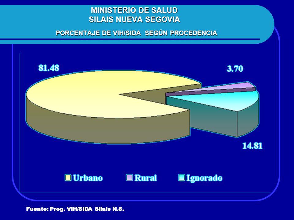 MINISTERIO DE SALUD SILAIS NUEVA SEGOVIA PORCENTAJE DE VIH/SIDA SEGÚN PROCEDENCIA