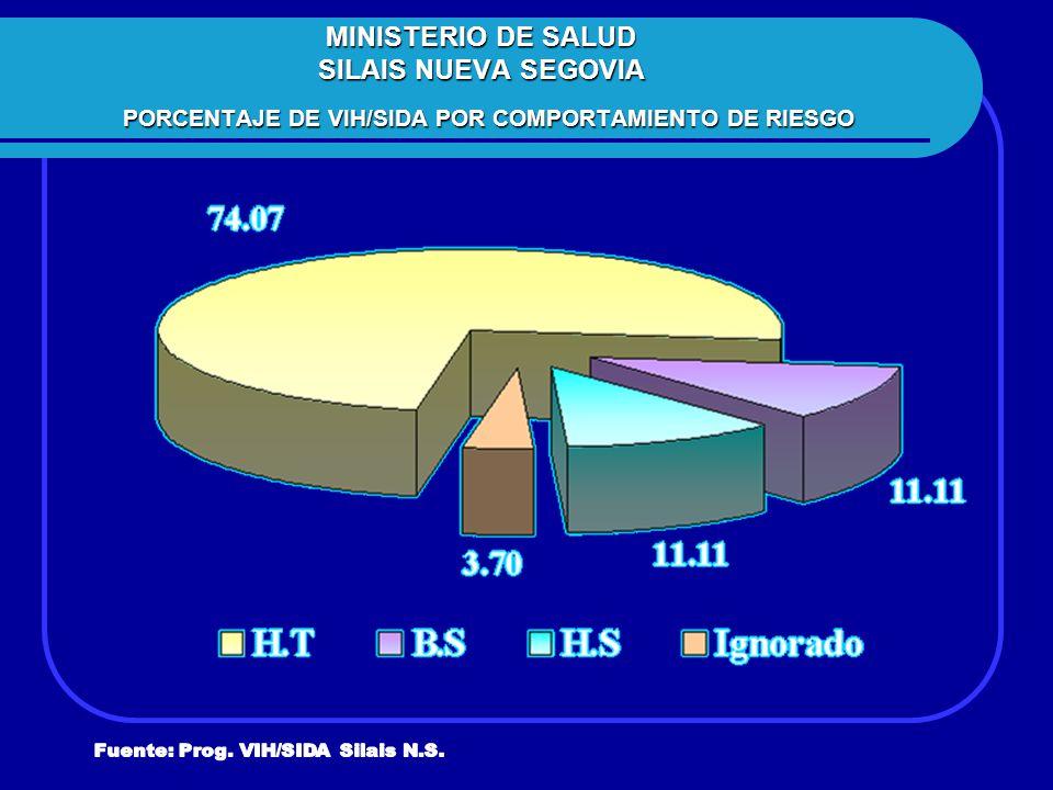 MINISTERIO DE SALUD SILAIS NUEVA SEGOVIA PORCENTAJE DE VIH/SIDA POR COMPORTAMIENTO DE RIESGO