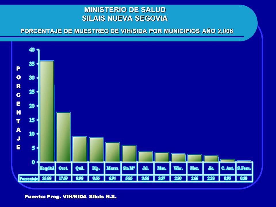 MINISTERIO DE SALUD SILAIS NUEVA SEGOVIA PORCENTAJE DE MUESTREO DE VIH/SIDA POR MUNICIPIOS AÑO 2,006