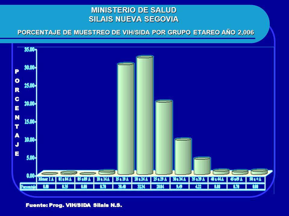 MINISTERIO DE SALUD SILAIS NUEVA SEGOVIA PORCENTAJE DE MUESTREO DE VIH/SIDA POR GRUPO ETAREO AÑO 2,006