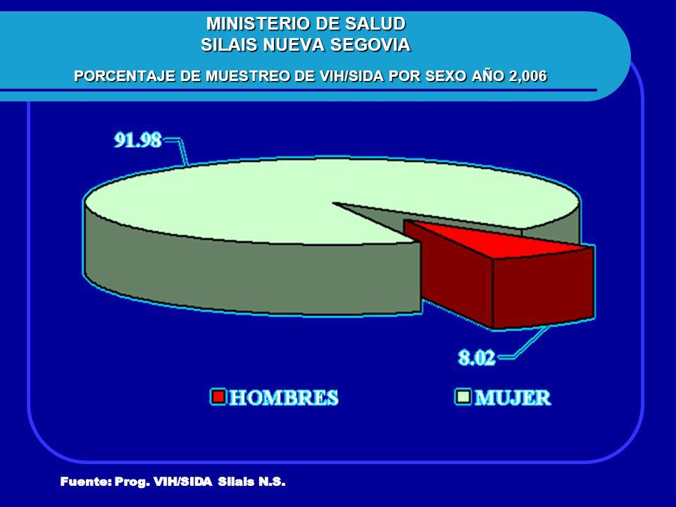 MINISTERIO DE SALUD SILAIS NUEVA SEGOVIA PORCENTAJE DE MUESTREO DE VIH/SIDA POR SEXO AÑO 2,006