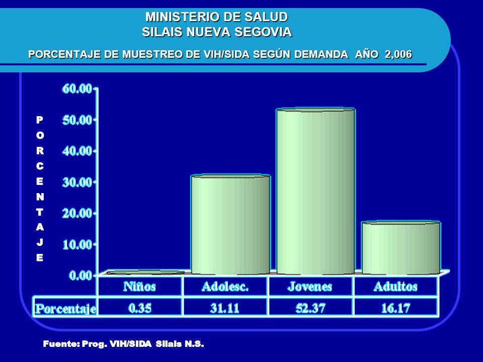 MINISTERIO DE SALUD SILAIS NUEVA SEGOVIA PORCENTAJE DE MUESTREO DE VIH/SIDA SEGÚN DEMANDA AÑO 2,006