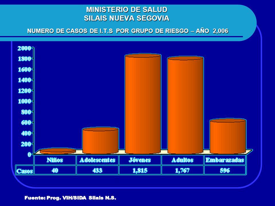 MINISTERIO DE SALUD SILAIS NUEVA SEGOVIA NUMERO DE CASOS DE I. T
