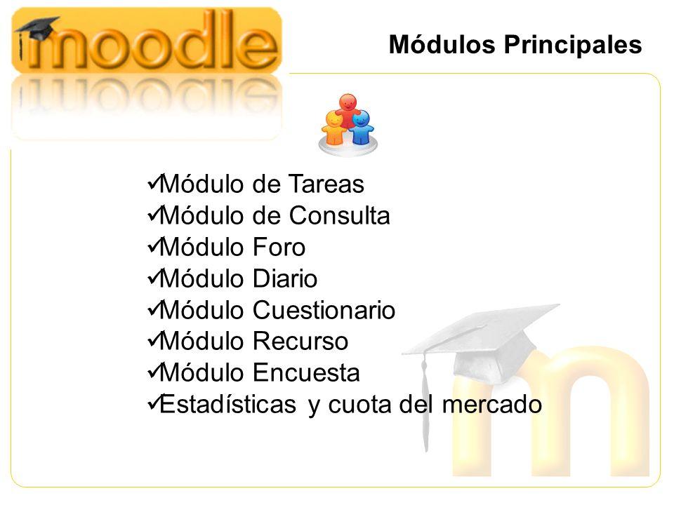 Módulos Principales Módulo de Tareas. Módulo de Consulta. Módulo Foro. Módulo Diario. Módulo Cuestionario.