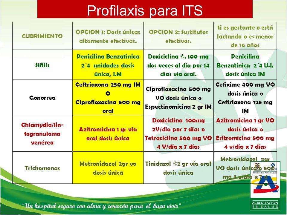 Profilaxis para ITS CUBRIMIENTO
